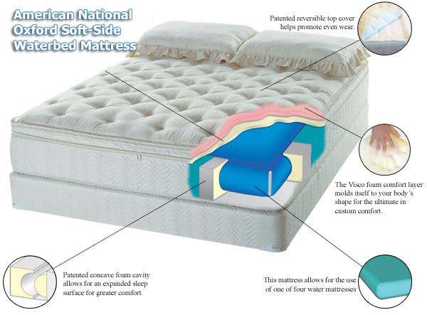 Oxford Soft-Side Waterbed Mattress | Discount Mattress